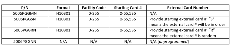 Beginners Guide to Access Card Formatting