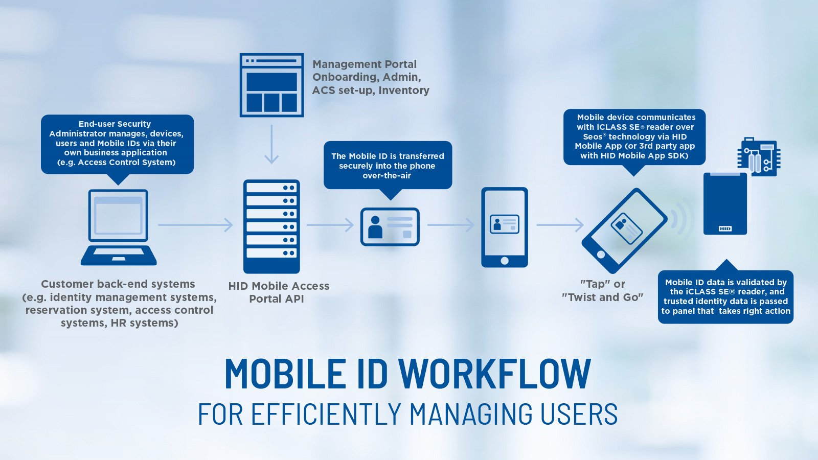 Mobile-Access-Workflow-Chart_1600x900