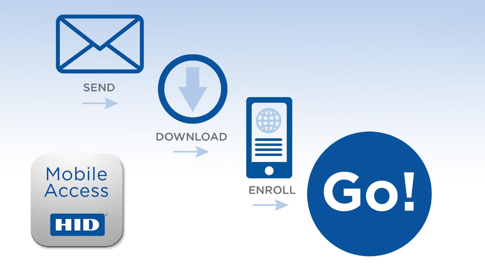 HID Mobile Access App Enrollment