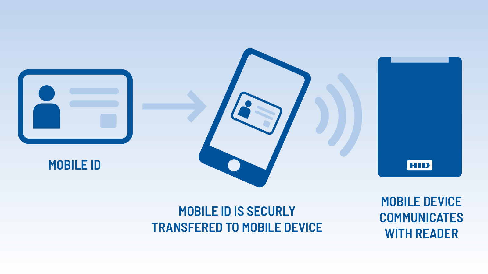 Mobile Access — Mobile ID Transferred to Device