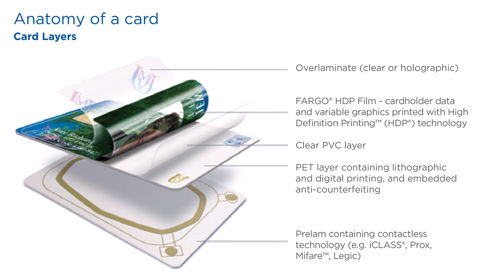 Fargo HDP ID Card Printers - Layers of Security